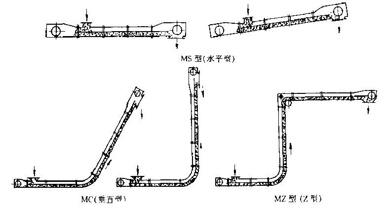 埋刮板输送机产品概述: 埋刮板输送机系列产品广泛适用于冶金、建材、电力、化工、水泥、港口、码头、煤炭、矿山、粮油、食品、饲料、等行业和部门。埋刮板输送机是一种在封闭的巨形断面壳体内,借助于运动着的刮板链条来输送散状物料的连续运输设备;由于在输送物料时,刮板链条全部埋在物料之中,故称为埋刮板输送机。该机结构简单、密封性好、安装维修方便、工艺布置灵活;它不但能水平输送,也能倾斜或垂直输送;既可单机使用、也可多台联合使用;能多点加料、也能多点卸料。由于壳体封闭,因此在输送大的、有毒、易爆、高温物料时可以显著地
